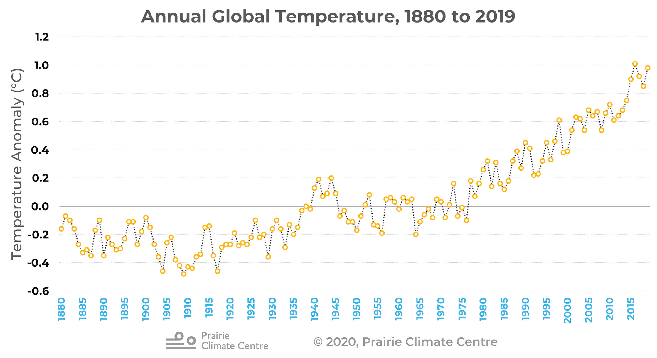 Annual Global Temperature 1880-2019