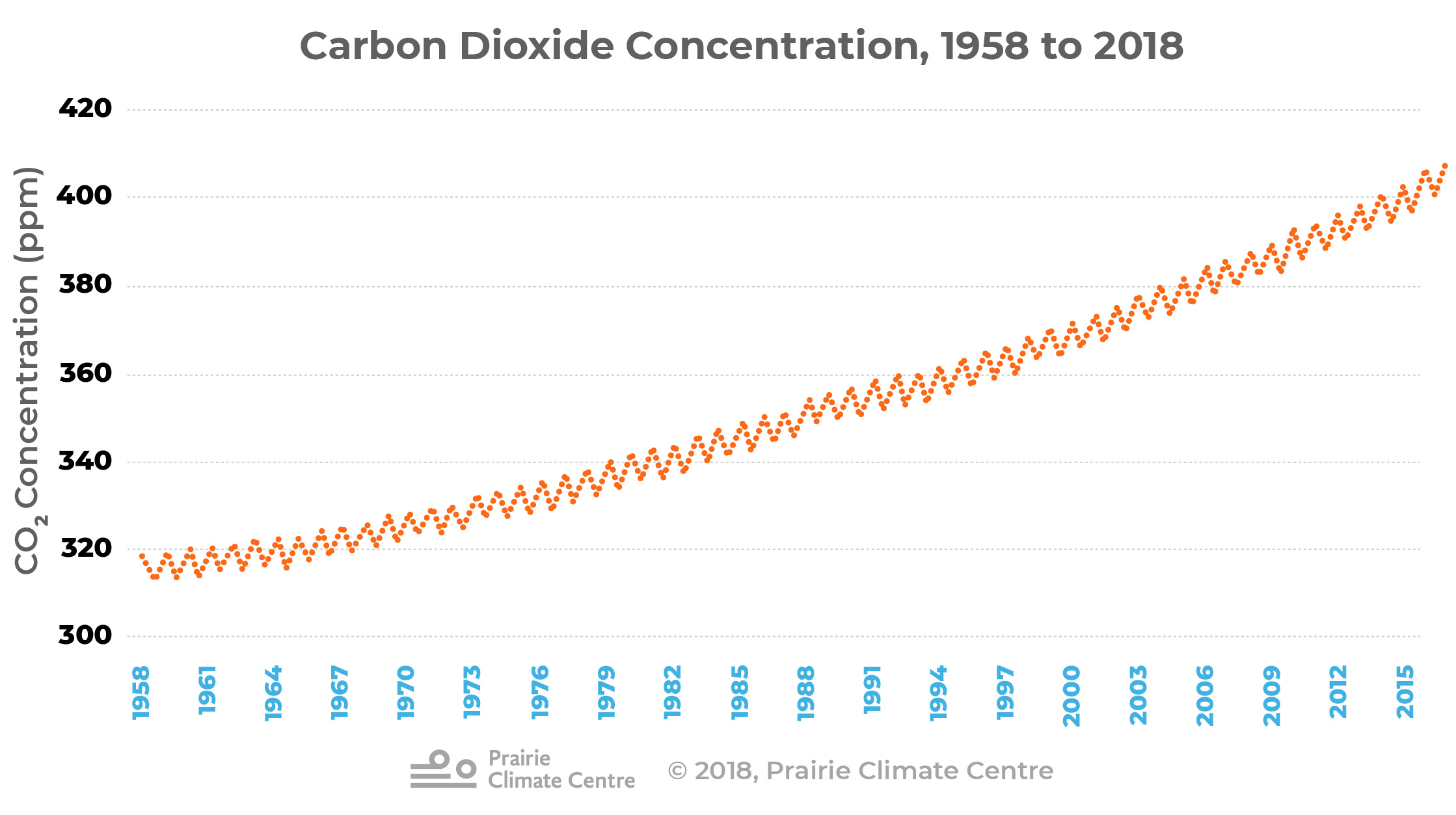 CO2 Concentration, 1958-2018