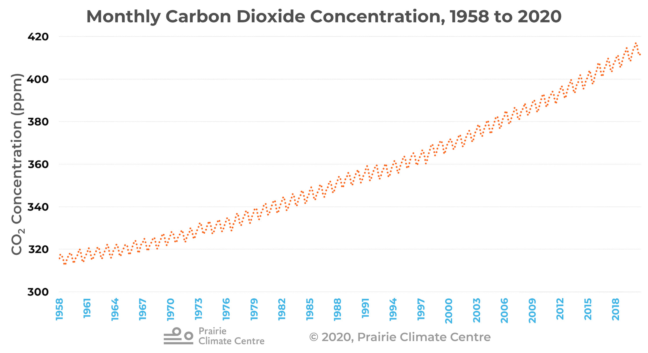 Monthly CO2 Concentration, 1958-2020