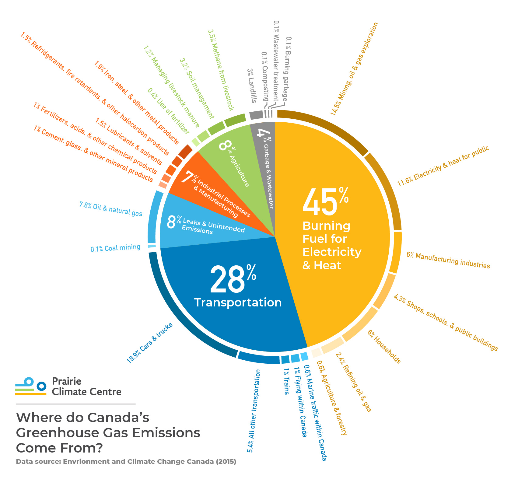 Sources of Greenhouse Gases in Canada