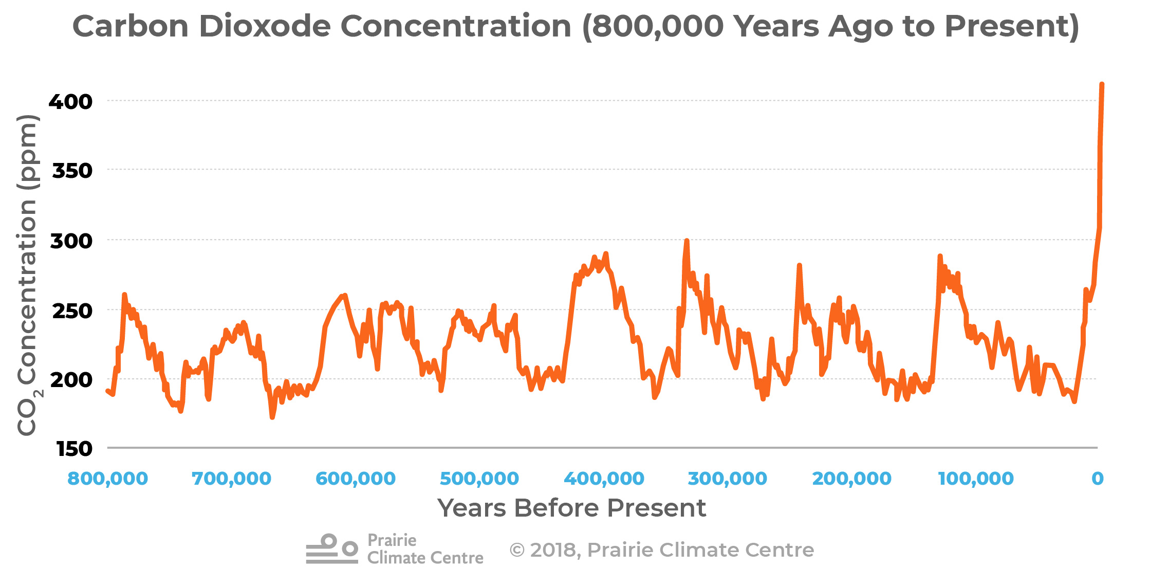 CO2 Concentration over 800,000 years