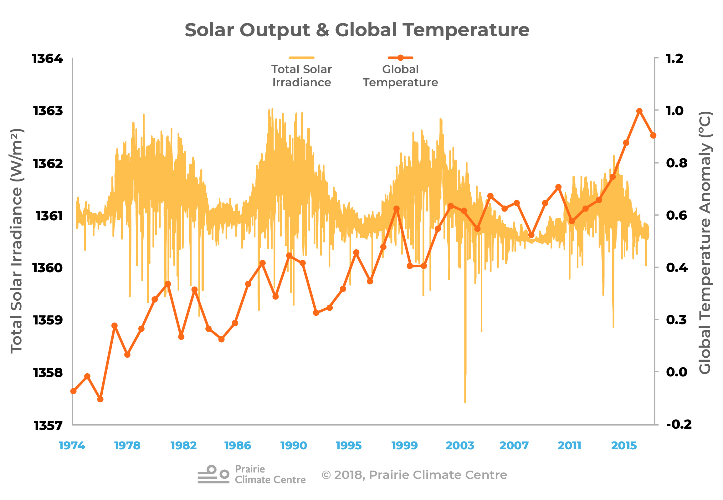 Solar Output and Global Temperature
